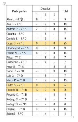 desafiosemana_resultados1_total